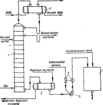 Схема подготовки сульфитного