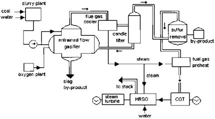 Steam and Power Systems INTRODUCTION