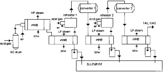 HEAT RECOVERY IN SULFUR PLANTS