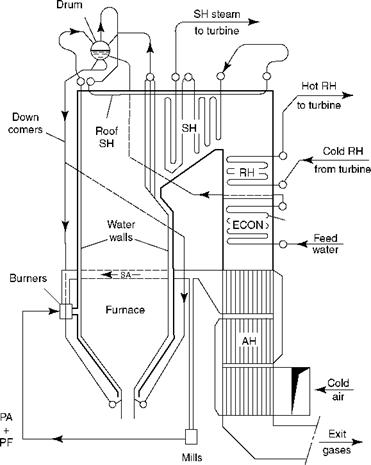 Scope of Boiler Plant