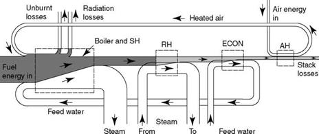 Boiler Efficiency Calculations