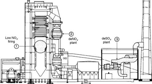 Circulating Fluidized Bed Combustion