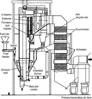 Utility Circulating Fluidized Bed Combustion Range Boilers