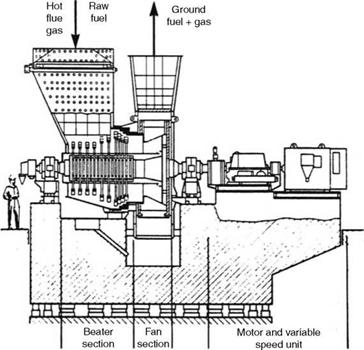 Milling Plant