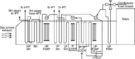 hrsg flow diagram