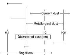 Dust-Collecting Equipment