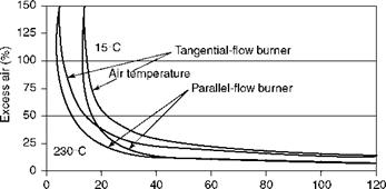Burners and Combustion