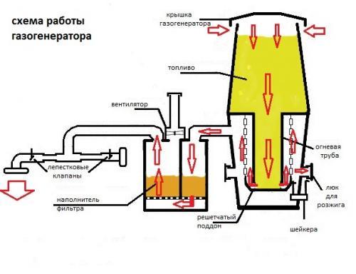 Схема газогенератора на дровах