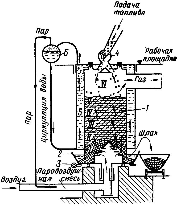 Пиролизные генераторы своими руками 14