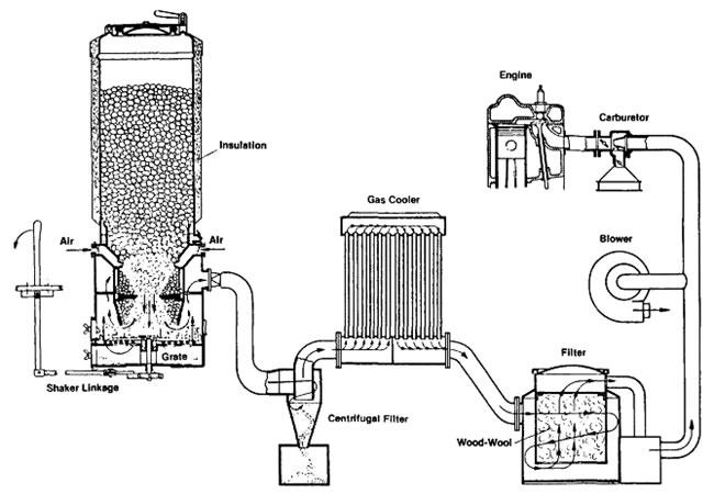 Газогенераторные установки. своими руками