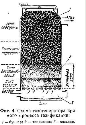 Механизм работы газового