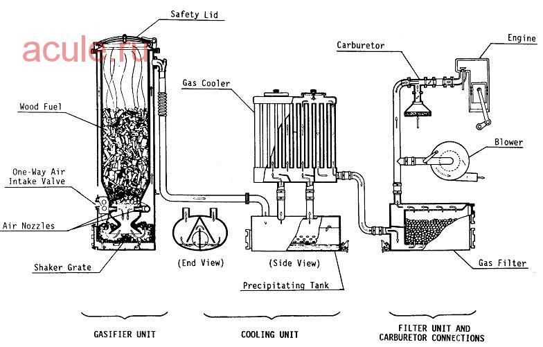 Сам своими руками газогенератор