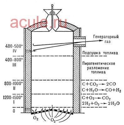 Газогенератор - газ из угля и